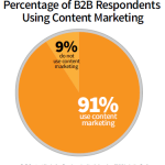 Chỉ 9% người được hỏi không tiếp thị nội dung - Bạn nghĩ sao về điều này?